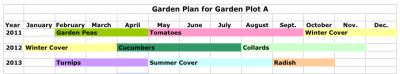 Garden_plan_3year