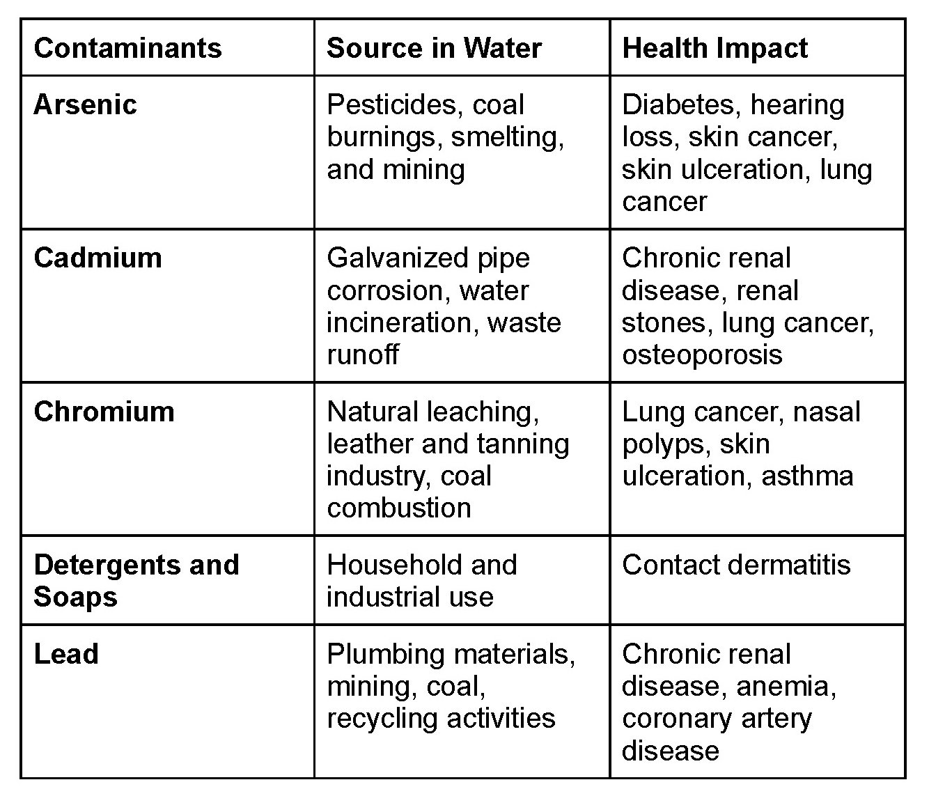Water quality chart